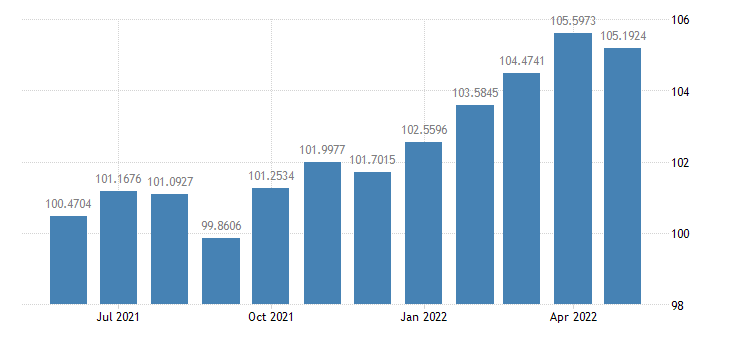 united states industrial production index index 2007 100 m sa fed data