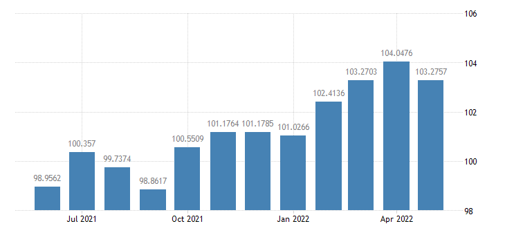 united states industrial production manufacturing naics index 2007 100 m sa fed data