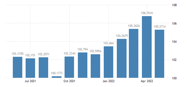 united states industrial production materials index 2007 100 m sa fed data