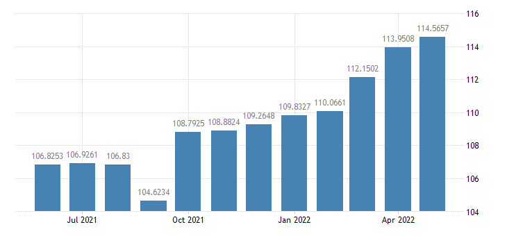 united states industrial production mining index 2007 100 m sa fed data