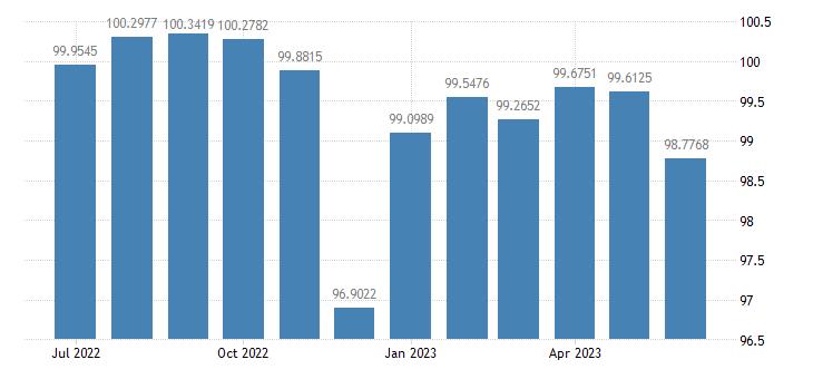 united states industrial production nondurable manufacturing naics index 2007 100 m sa fed data