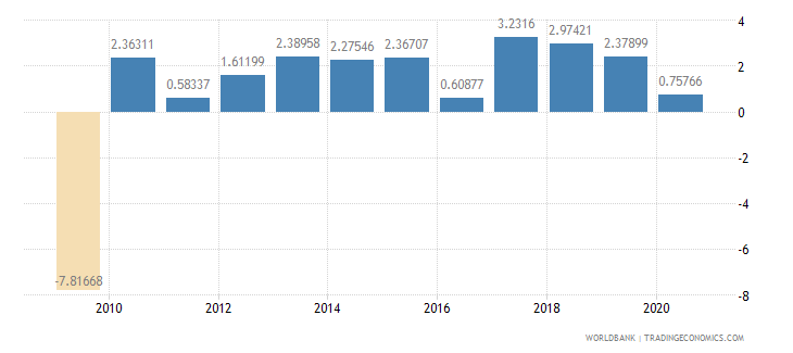 united states industry value added annual percent growth wb data