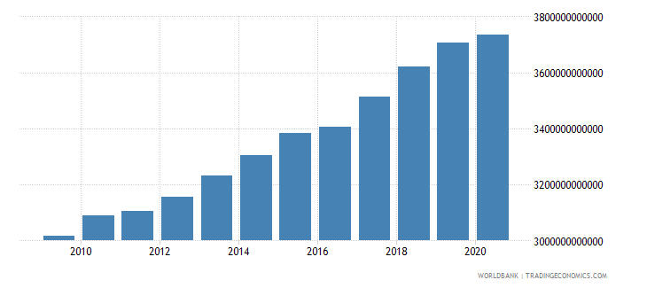 united states industry value added constant 2000 us dollar wb data