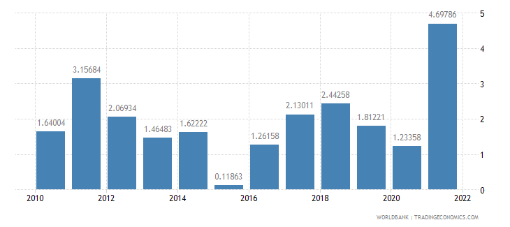 united states inflation consumer prices annual percent wb data