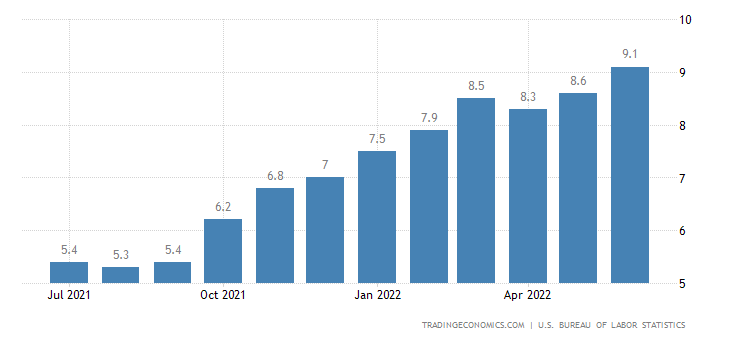 Risultati immagini per US inflation rate  2019