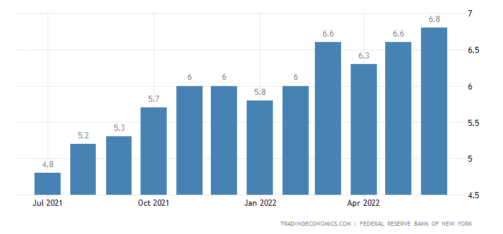 United States Consumer Inflation Expectations