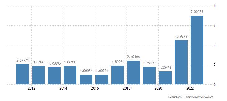 united states inflation gdp deflator annual percent wb data