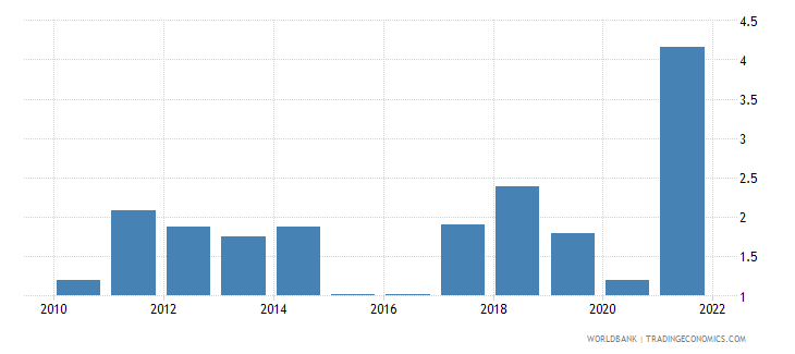 united states inflation gdp deflator linked series annual percent wb data