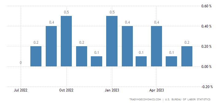 Chiến lược MUA ĐÁY BÁN ĐỈNH ngày 13-3-2018-United States Inflation Rate MoM