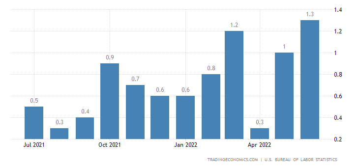 United States Inflation Rate MoM
