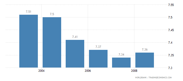 united states information and communication technology expenditure percent of gdp wb data