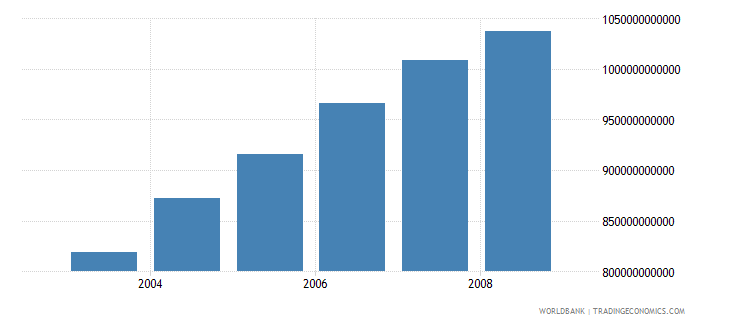 united states information and communication technology expenditure us dollar wb data