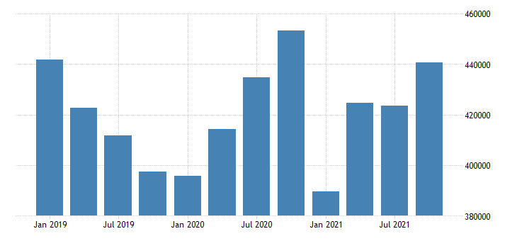 united states information earnings in alaska fed data