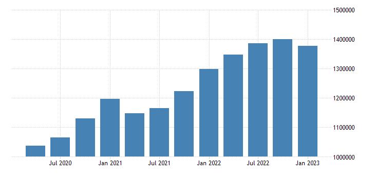 united states information earnings in arkansas mil of $ q nsa fed data