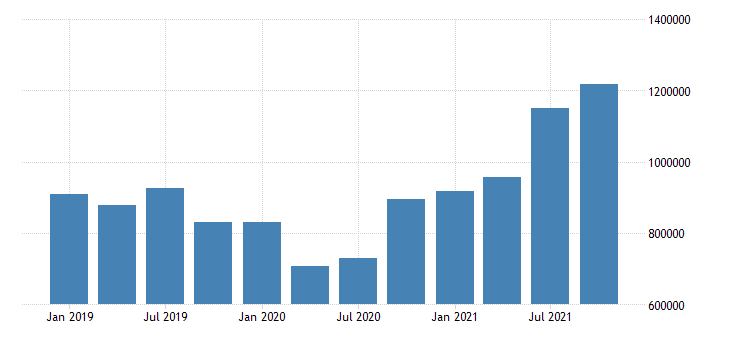 united states information earnings in new mexico fed data