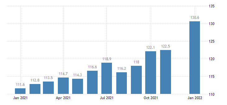 united states information employment in georgia thous of persons m nsa fed data