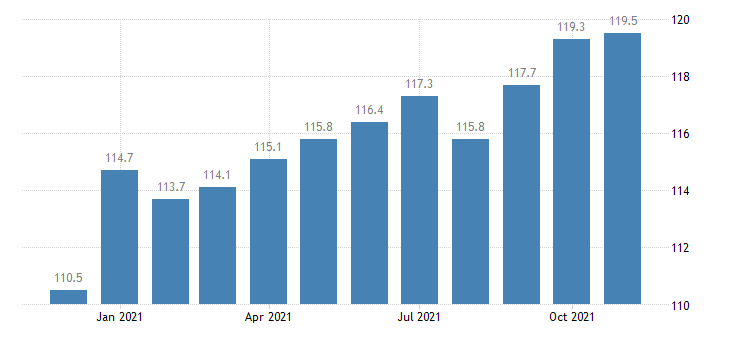 united states information employment in georgia thous of persons m sa fed data