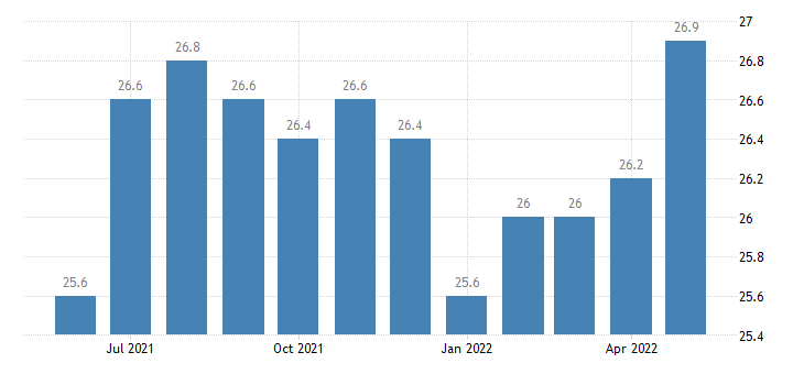united states information employment in indiana thous of persons m sa fed data