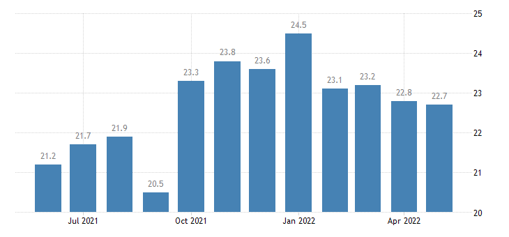 united states information employment in louisiana thous of persons m sa fed data