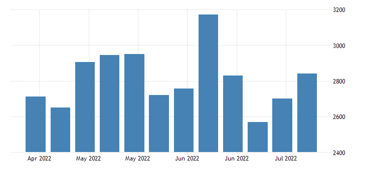 united states initial claims in minnesota fed data