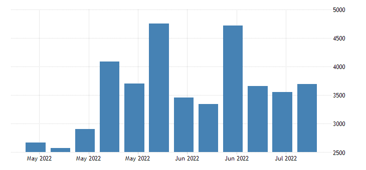united states initial claims in missouri fed data