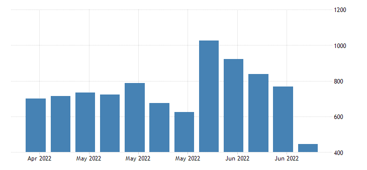 united states initial claims in new mexico fed data