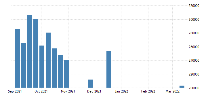 united states initial claims number w nsa fed data