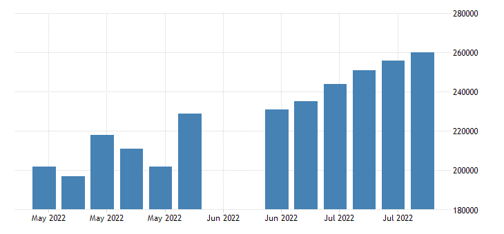 united states initial claims number w sa fed data