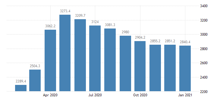 united states institutional money funds bil of $ m nsa fed data