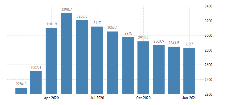 united states institutional money funds bil of $ m sa fed data