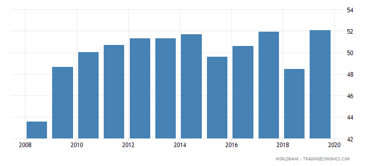 united states insurance company assets to gdp percent wb data