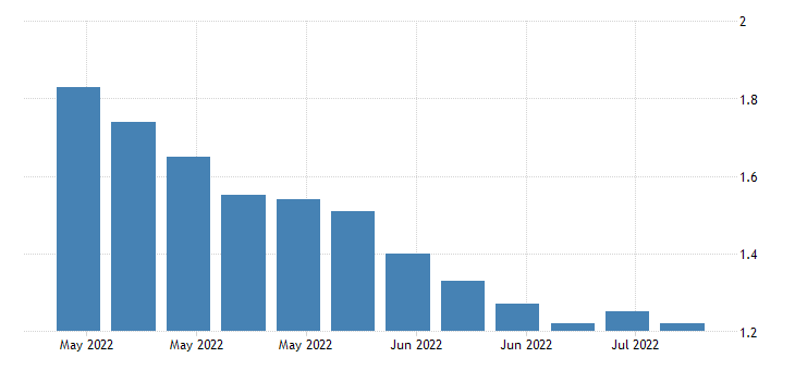 united states insured unemployment rate in alaska fed data