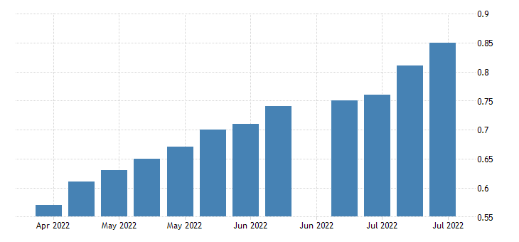 united states insured unemployment rate in arizona fed data