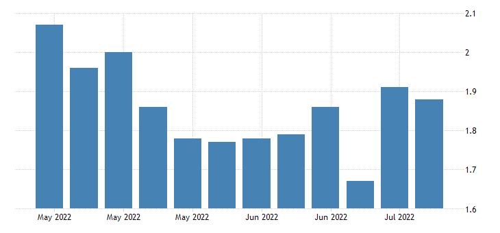 united states insured unemployment rate in california fed data