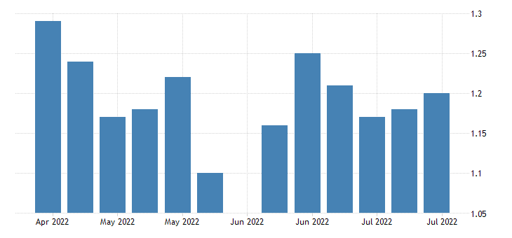 united states insured unemployment rate in illinois fed data