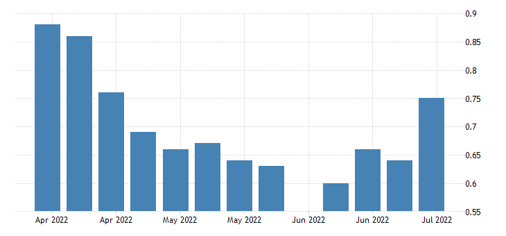united states insured unemployment rate in indiana fed data