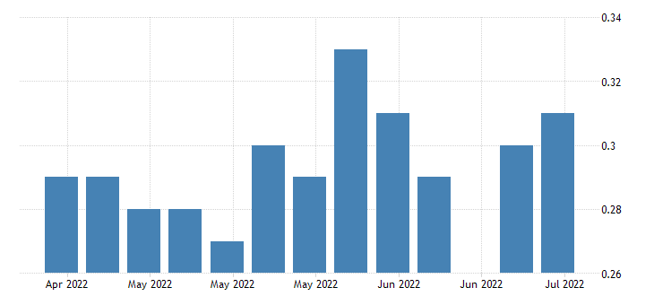 united states insured unemployment rate in kansas fed data