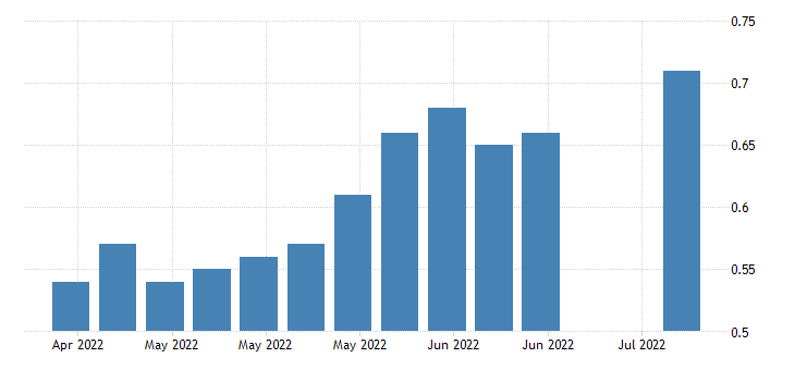 united states insured unemployment rate in louisiana fed data