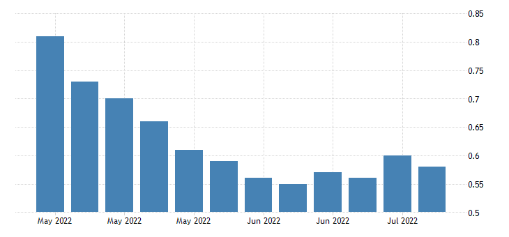 united states insured unemployment rate in maine fed data