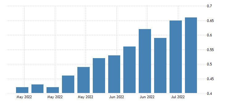 united states insured unemployment rate in missouri fed data