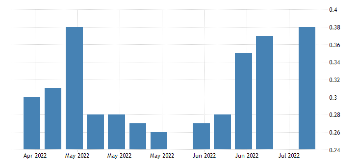 united states insured unemployment rate in new hampshire fed data