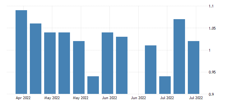united states insured unemployment rate in new mexico fed data