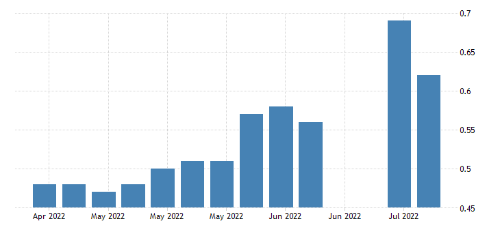 united states insured unemployment rate in south carolina fed data