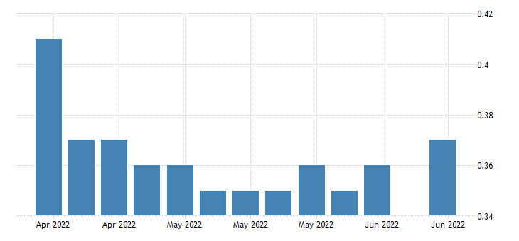 united states insured unemployment rate in utah fed data