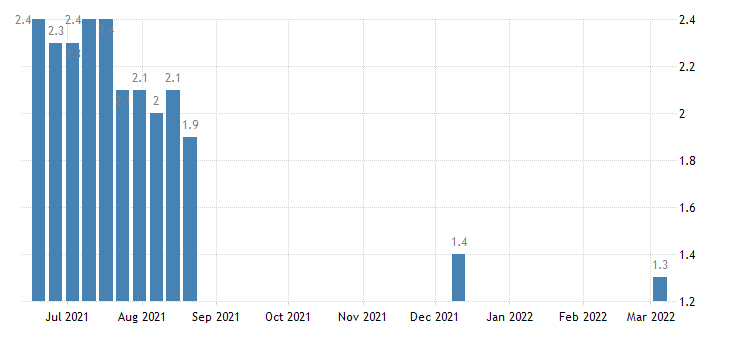 united states insured unemployment rate percent w nsa fed data