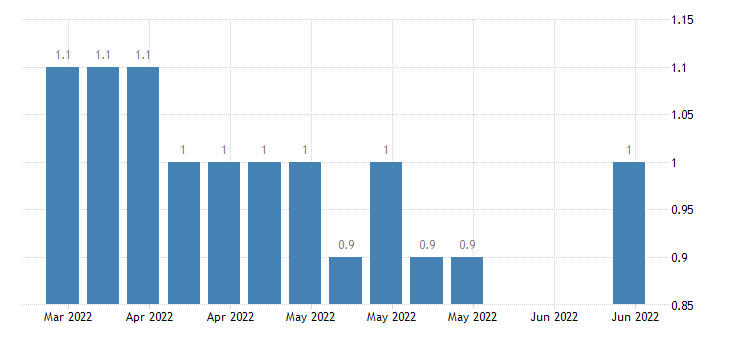 united states insured unemployment rate percent w sa fed data