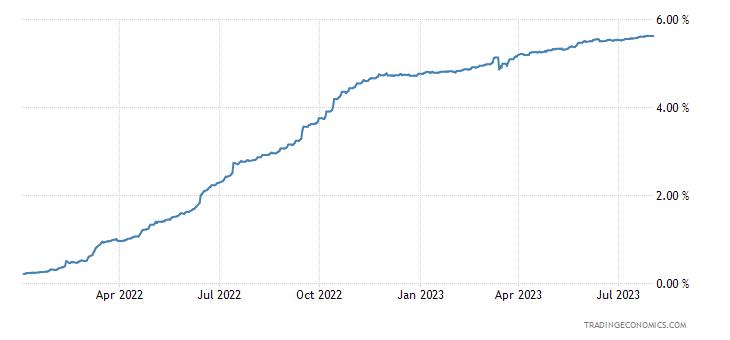 US Dollar LIBOR Three Month Rate   1986-2020 Data   2021 ...