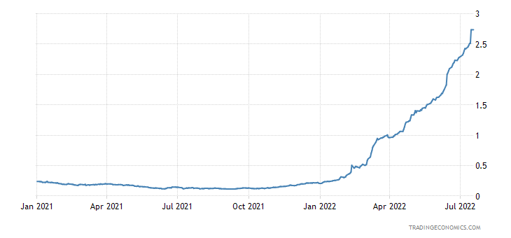 US Dollar LIBOR Three Month Rate