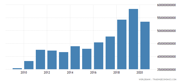 united states interest payments current lcu wb data