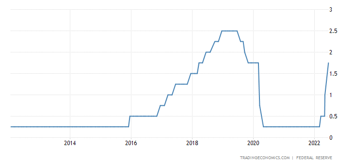 United States Fed Funds Rate